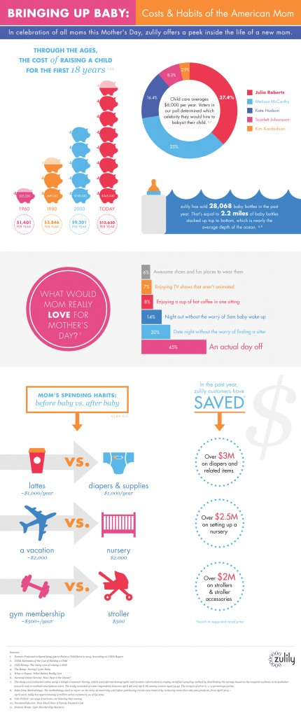 mothers_day_infographic - FINAL